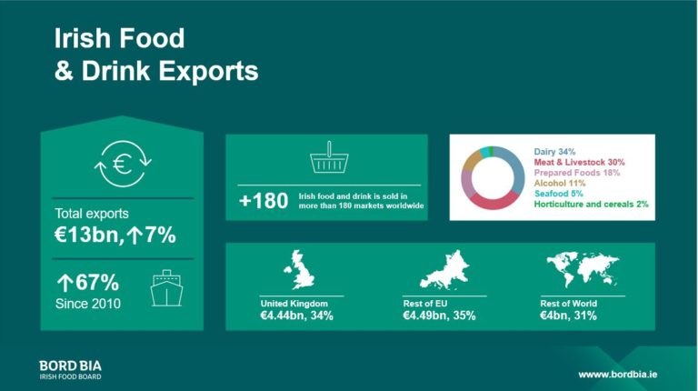 Facts & Figures Irish Food and Drink