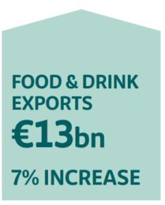 Food and Drink exports